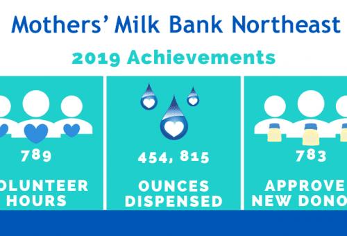 2019 Achievements